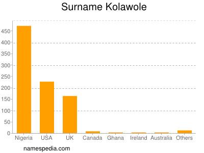 Surname Kolawole