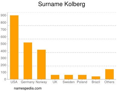 Surname Kolberg