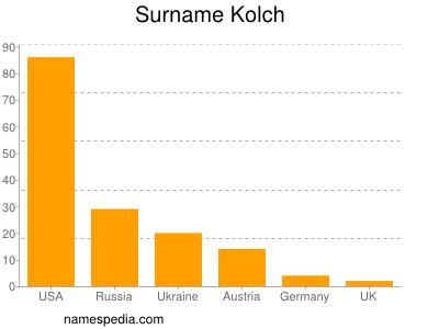 Surname Kolch