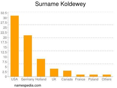 Familiennamen Koldewey