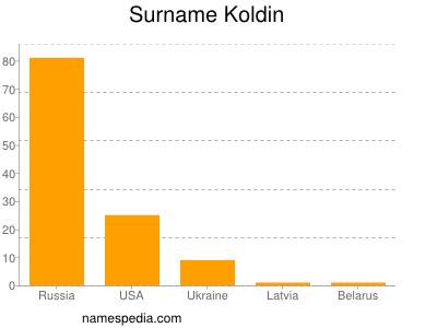 Surname Koldin