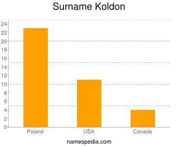 Surname Koldon