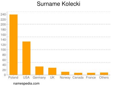 Surname Kolecki