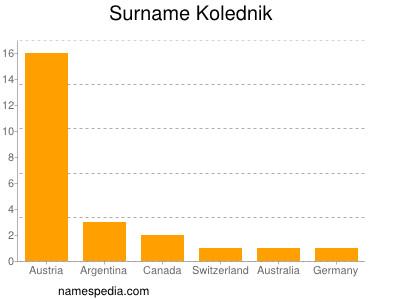 Surname Kolednik