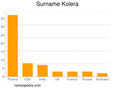 nom Kolera