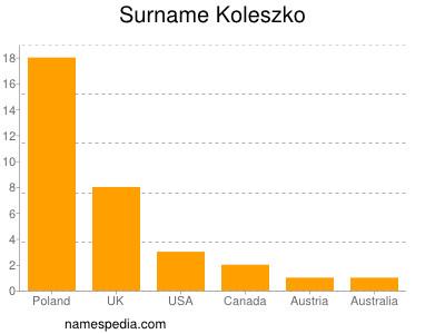 Surname Koleszko