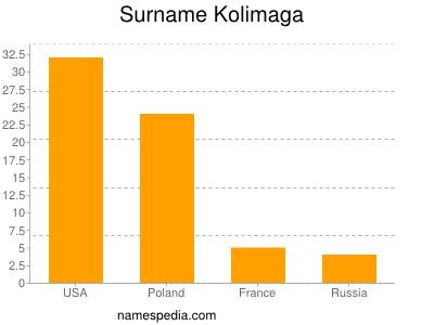 Surname Kolimaga