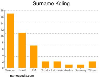 nom Koling