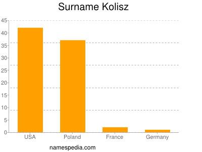 Surname Kolisz