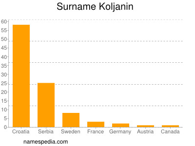 Surname Koljanin