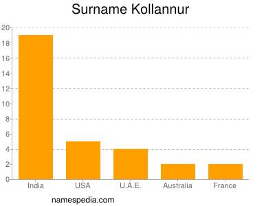 Surname Kollannur