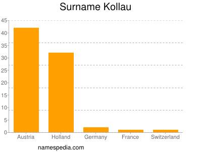 Surname Kollau