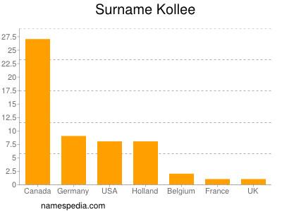 Surname Kollee