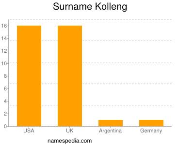 Surname Kolleng