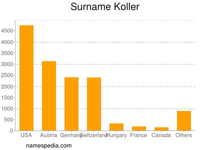 Surname Koller
