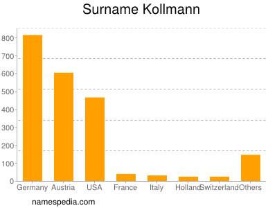 Surname Kollmann