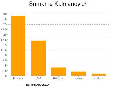 Surname Kolmanovich