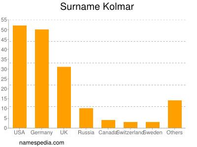 Surname Kolmar