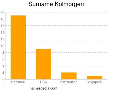 Familiennamen Kolmorgen