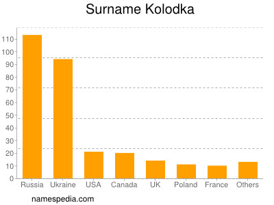 Familiennamen Kolodka