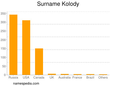Surname Kolody