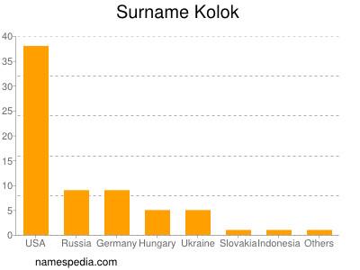 Surname Kolok