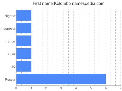 Given name Kolombo