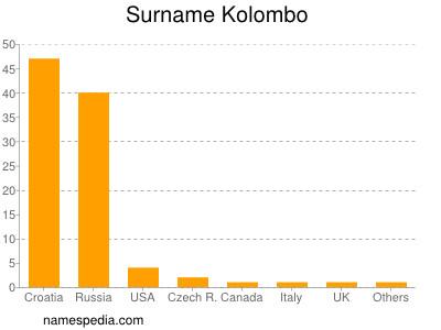 Surname Kolombo