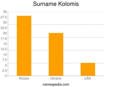 Surname Kolomis
