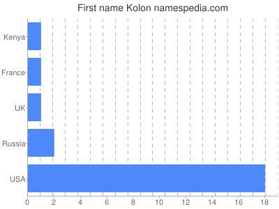 Given name Kolon