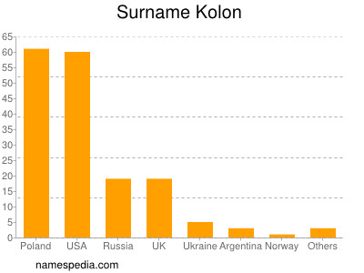 Surname Kolon