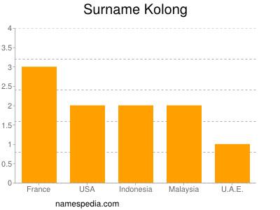 Surname Kolong