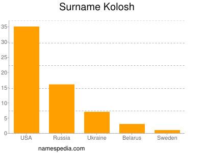 Surname Kolosh