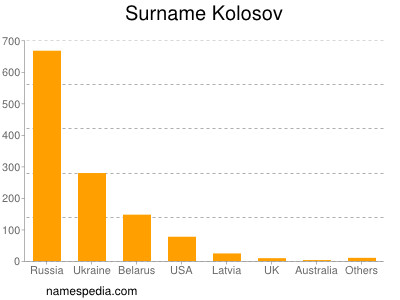 Familiennamen Kolosov