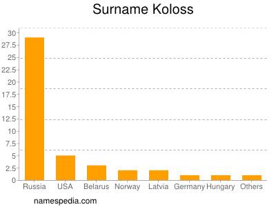 Surname Koloss