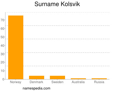 Surname Kolsvik