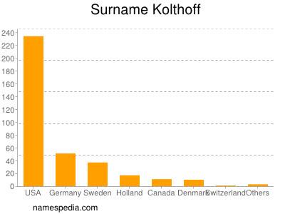 Familiennamen Kolthoff