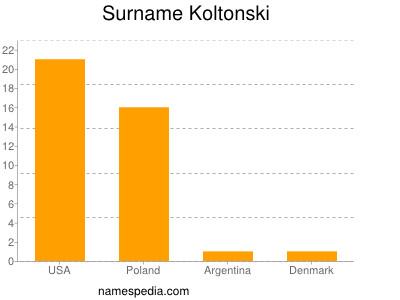 Surname Koltonski