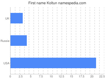 Given name Koltun