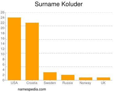 Surname Koluder