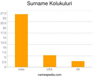 Surname Kolukuluri