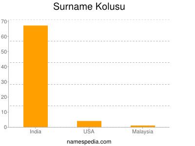 Surname Kolusu