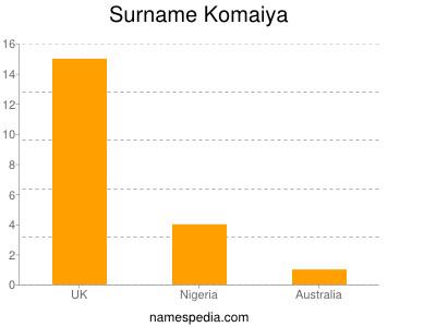 Familiennamen Komaiya