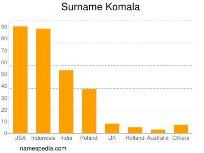 Familiennamen Komala