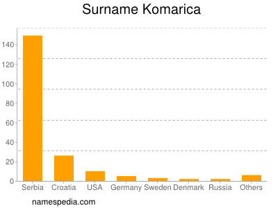 Surname Komarica