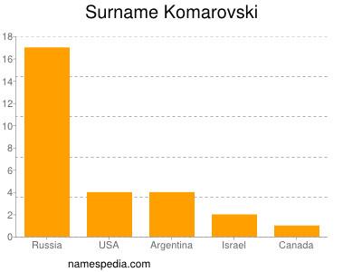 Surname Komarovski