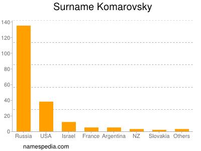 Surname Komarovsky