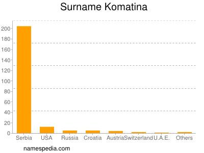 Surname Komatina