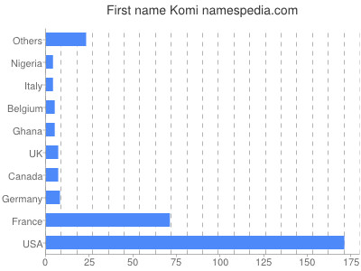 Given name Komi