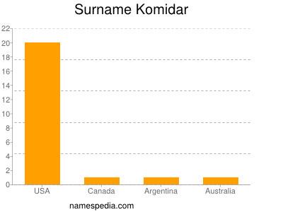 Surname Komidar